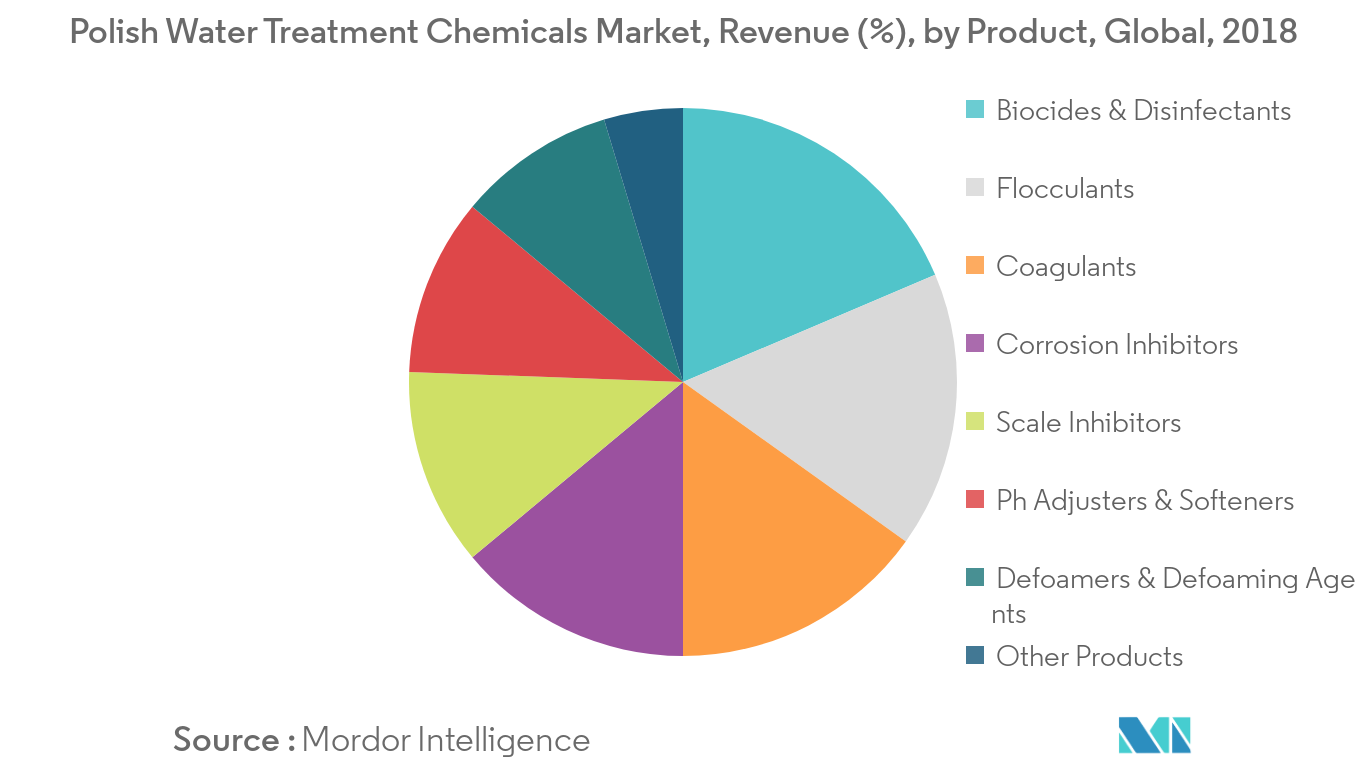 Polish Water Treatment Chemicals Market Trends