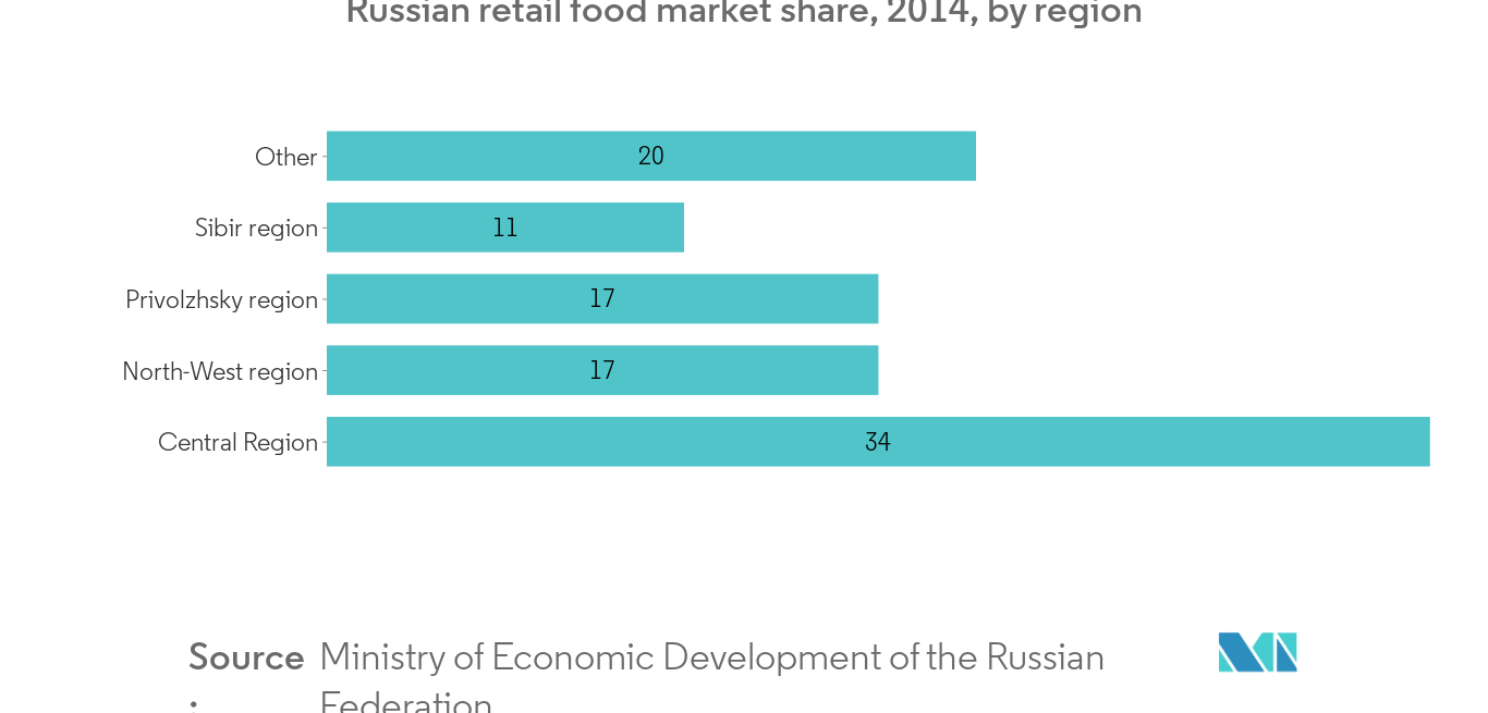 russia food additives market1