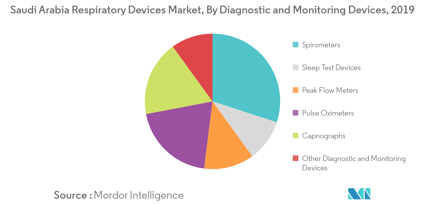 France Respiratory Devices Market 1