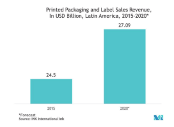 Shrink And Stretch Sleeve Labels Market Growth Trends And Forecasts 2020 2025