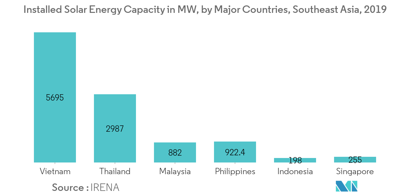 Southeast Asia Renewable Energy Market-Installed Solar Energy Capacity
