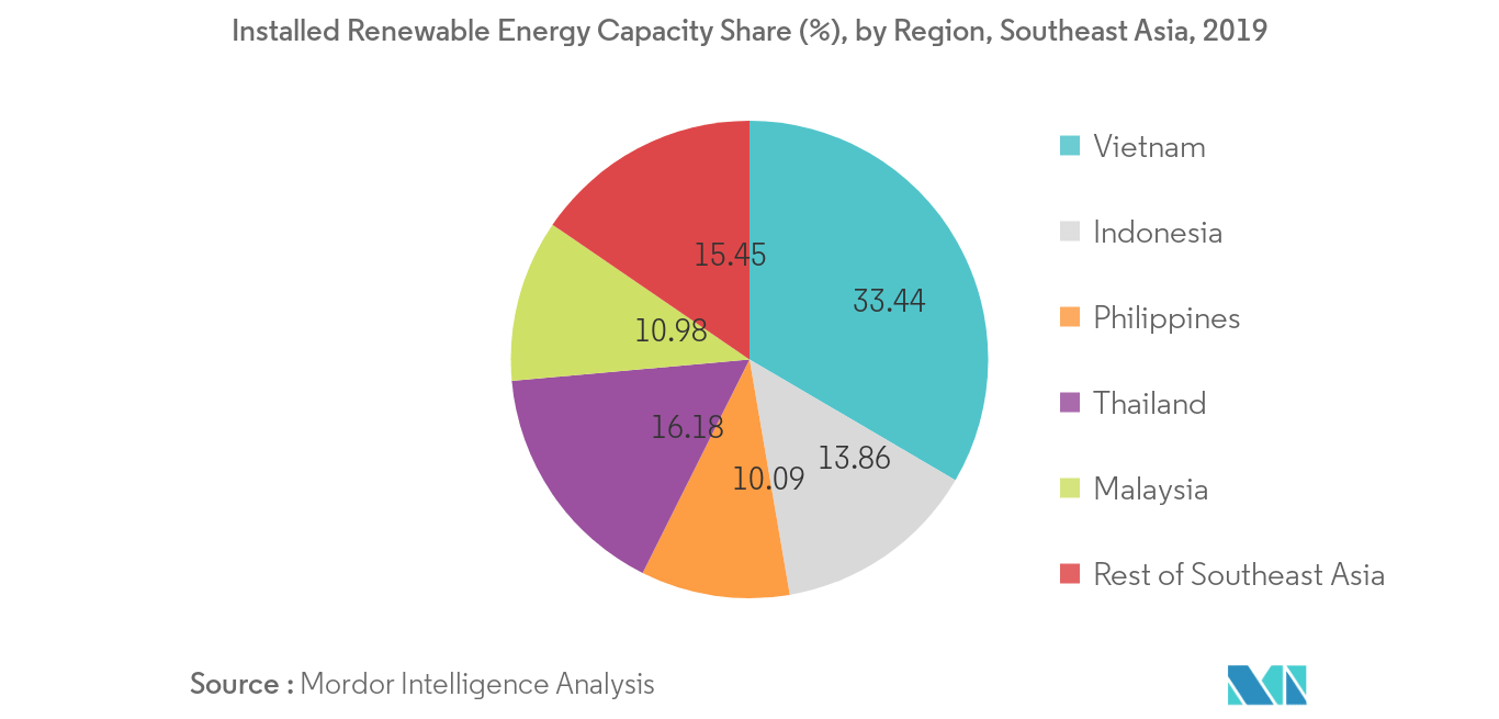 Southeast Asia Renewable Energy Market - Installed Renewable Energy Capacity Share