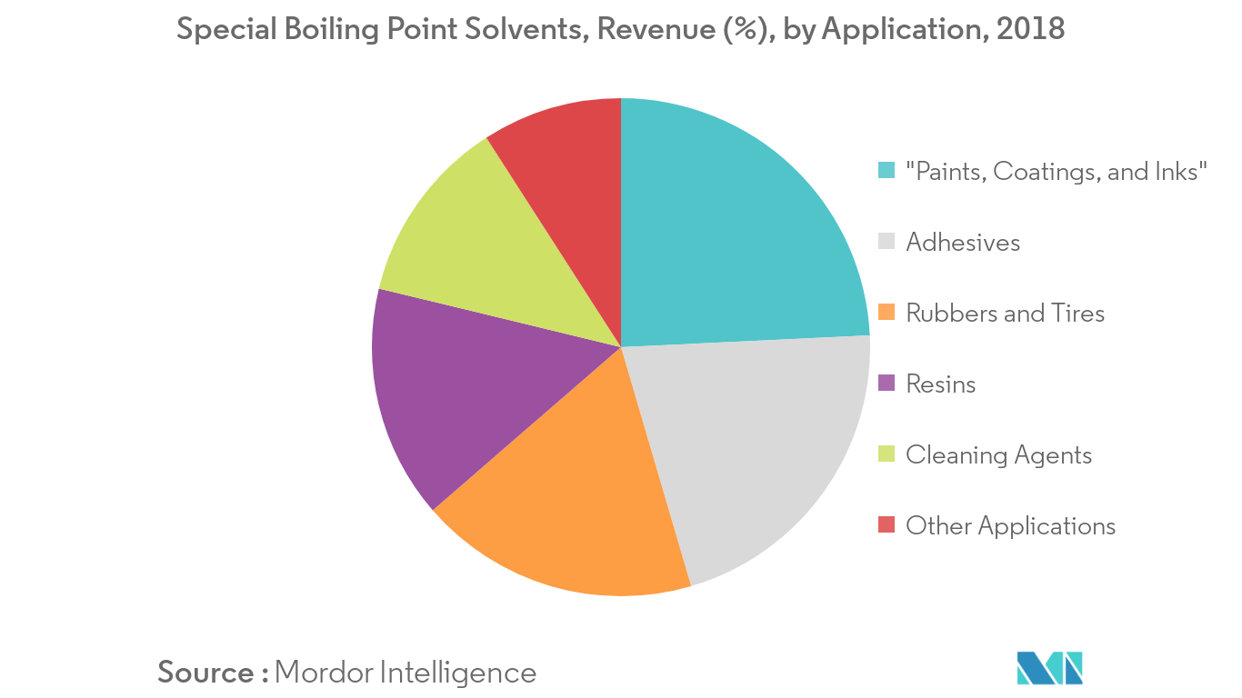 Special Boiling Point Solvents Revenue Share