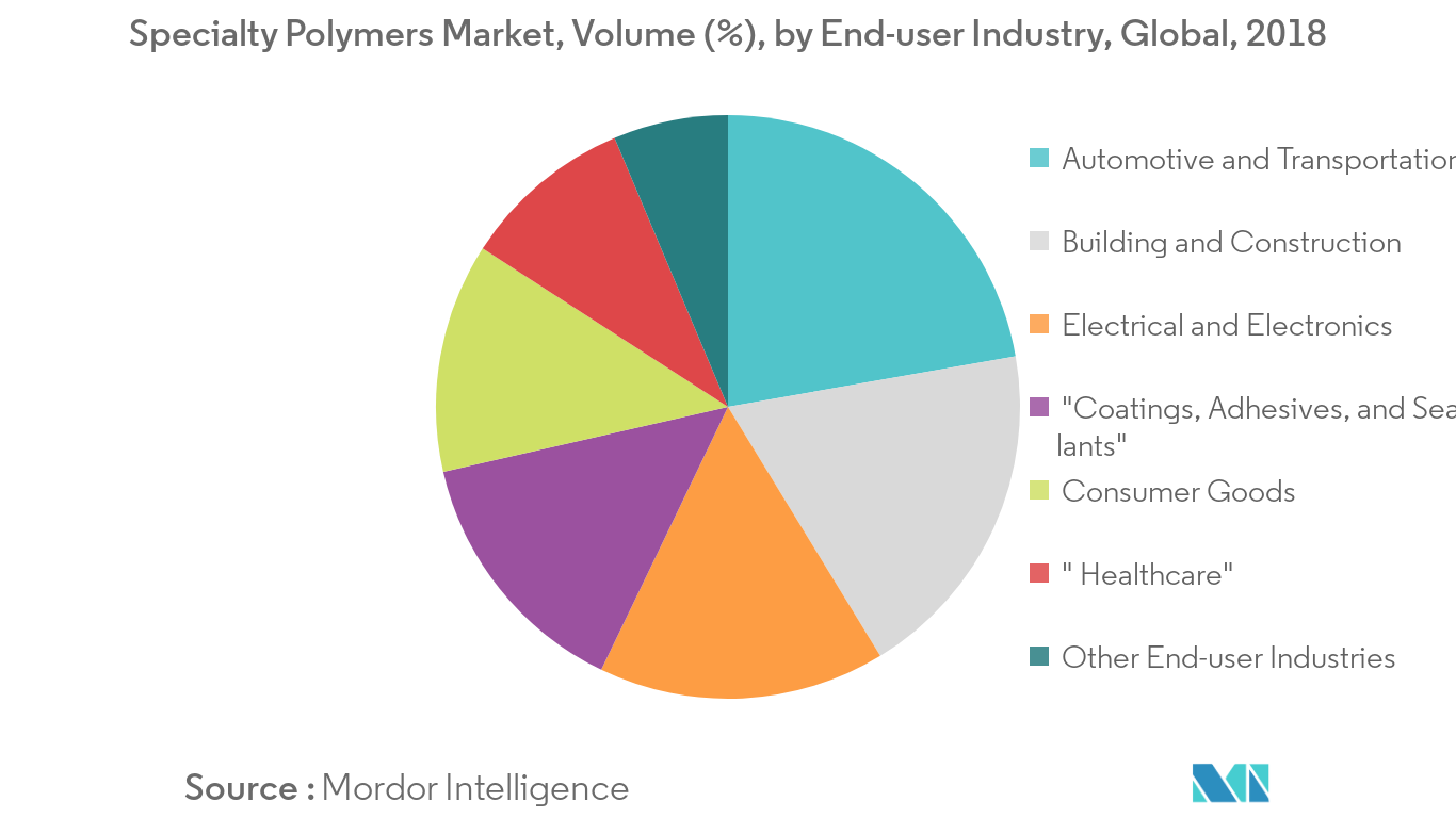 Specialty Polymers Market Volume Share