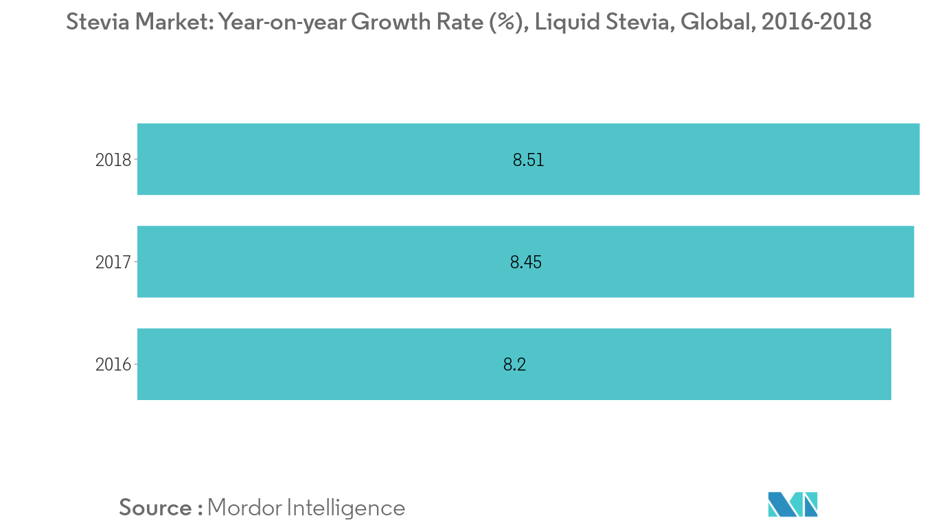 Liquid Stevia: Growth Rate (%)