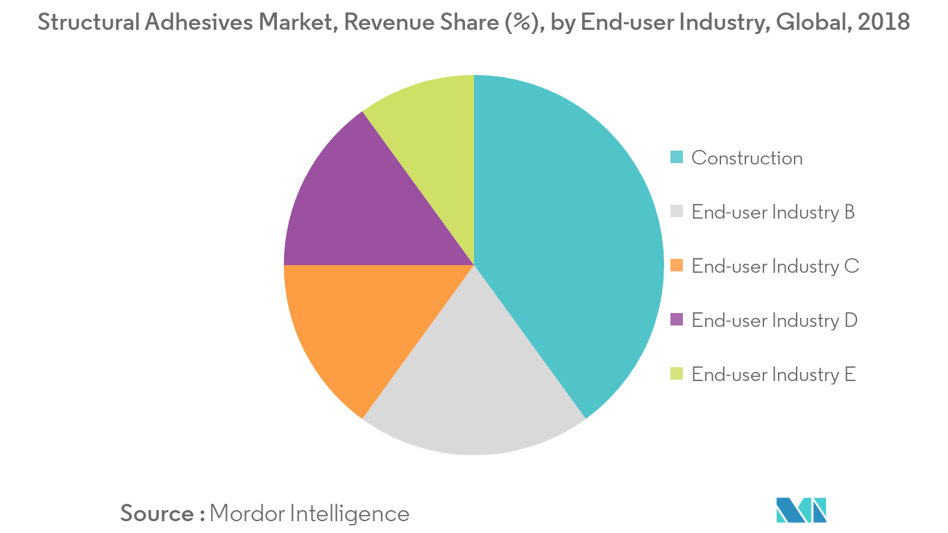 Structural Adhesives Market Revenue Share