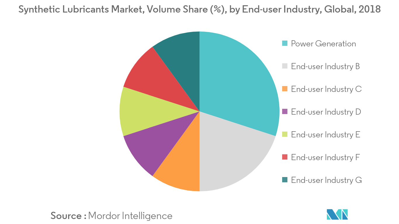Synthetic Lubricants Market Volume Share