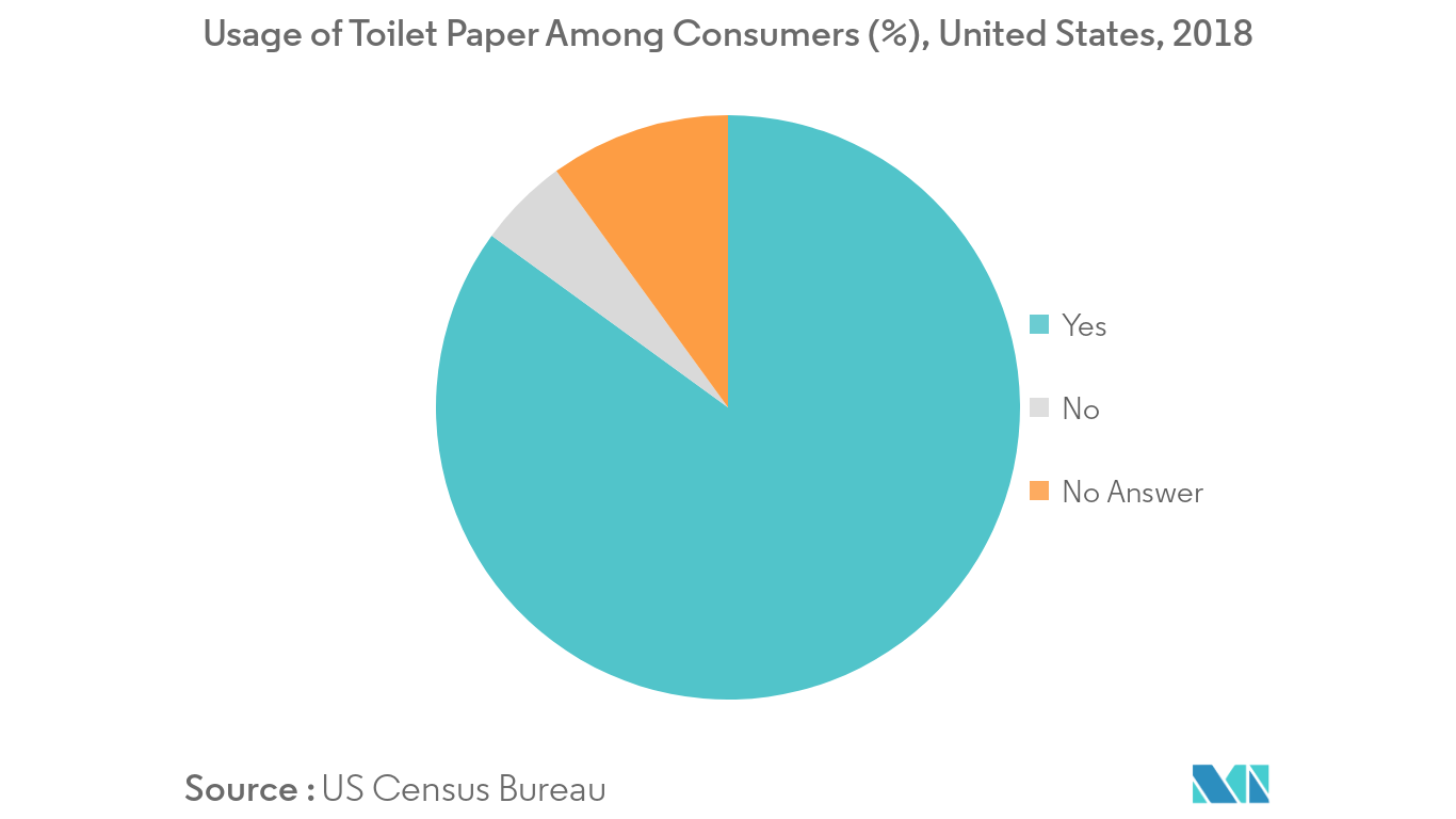 Toilet Care Products Market 1