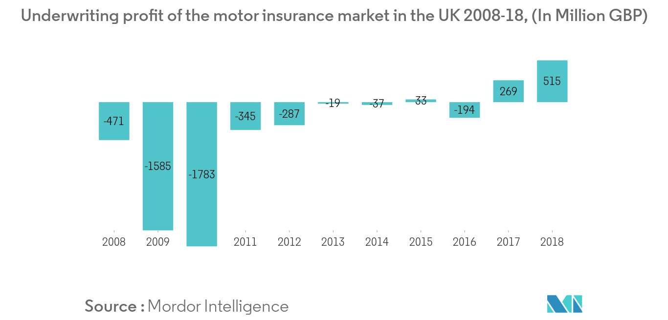 United Kingdom Motor Insurance Market Growth Trends And