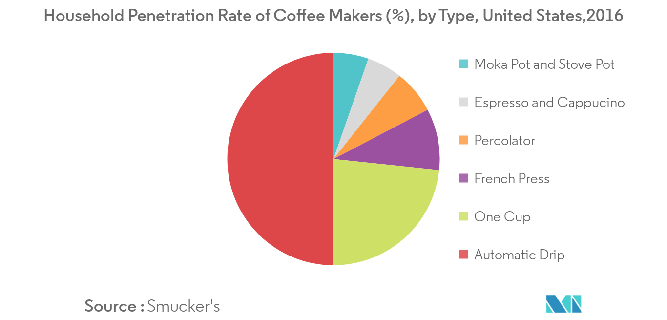 United States Coffee Pods and Capsules Market1