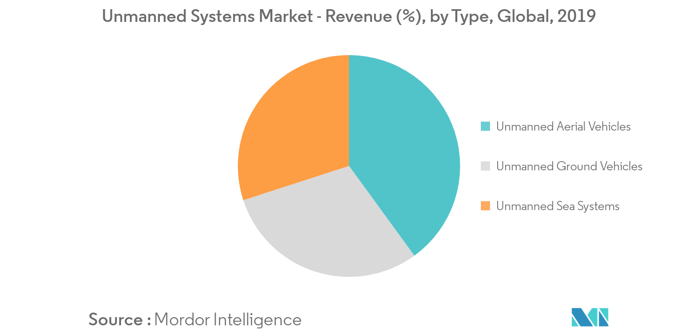 Space Propulsion Systems Market_Type